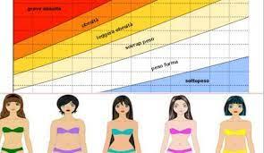 come calcolare il peso forma
