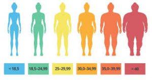 come calcolare peso ideale