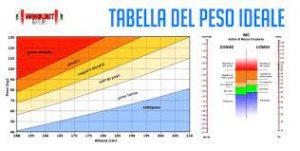 formula per calcolare il peso ideale