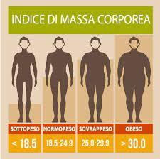 indice corporeo massa grassa