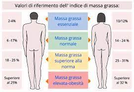 percentuale massa grassa ideale
