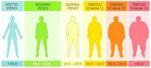 tabella peso forma per età adolescenza