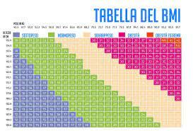 tabella peso forma per età e altezza