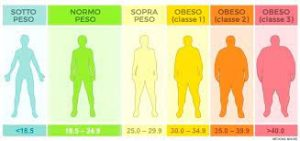 calcolo bmi obesità