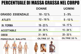 calcolo massa grassa e peso ideale 2
