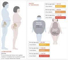 calcolo obesità donne