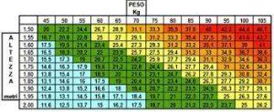 calcolo peso ideale partendo da massa grassa 2