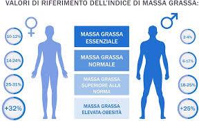 calcolo peso ideale partendo da massa grassa
