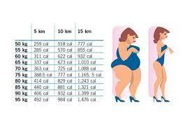 camminare fa perdere peso