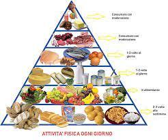 cosa mangiare per perdere peso velocemente